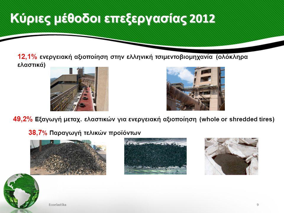 Κύριες μέθοδοι επεξεργασίας 2012