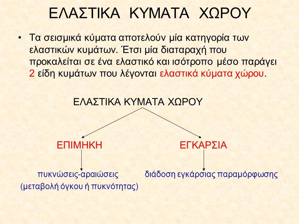 ΕΛΑΣΤΙΚΑ ΚΥΜΑΤΑ ΧΩΡΟΥ