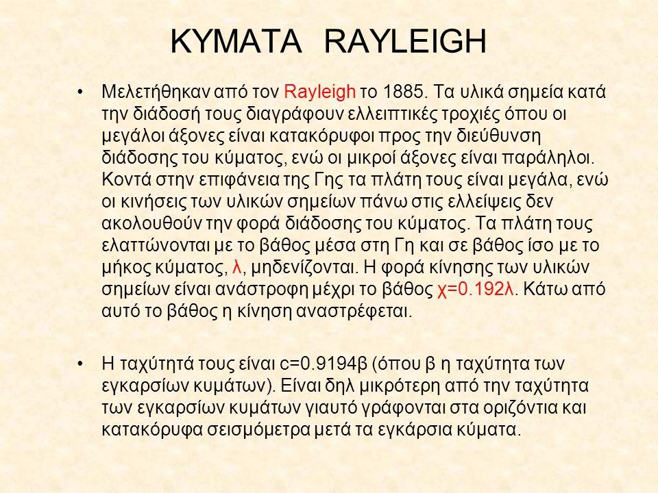 ΚΥΜΑΤΑ RAYLEIGH