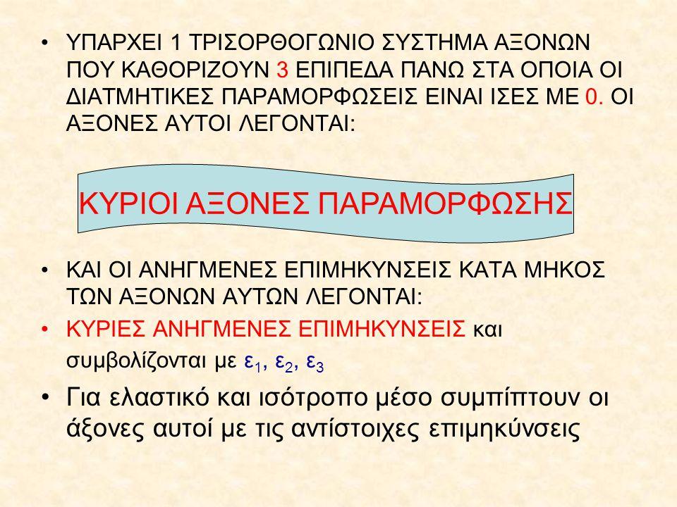 ΚΥΡΙΟΙ ΑΞΟΝΕΣ ΠΑΡΑΜΟΡΦΩΣΗΣ