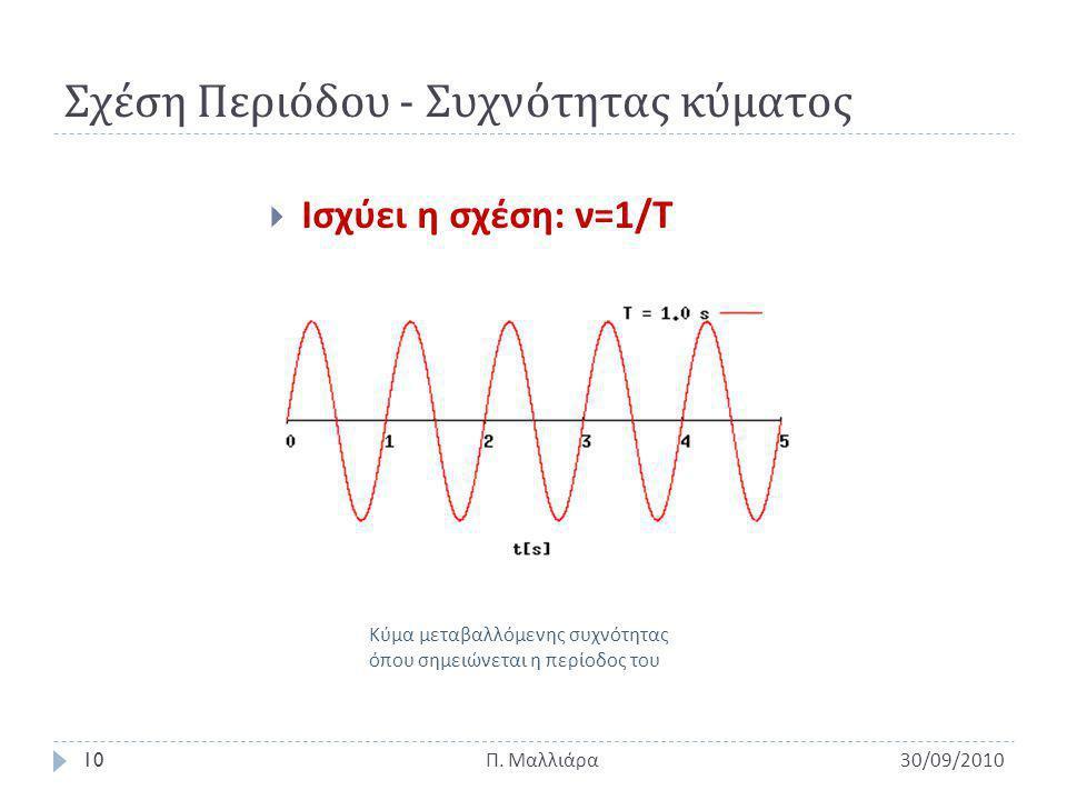 Σχέση Περιόδου - Συχνότητας κύματος