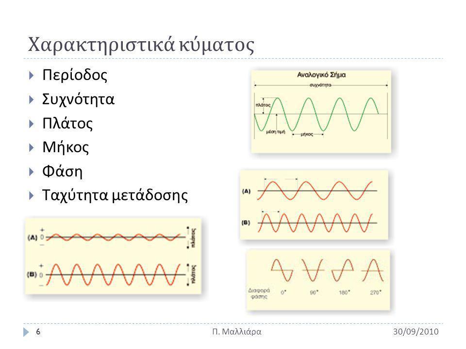 Χαρακτηριστικά κύματος