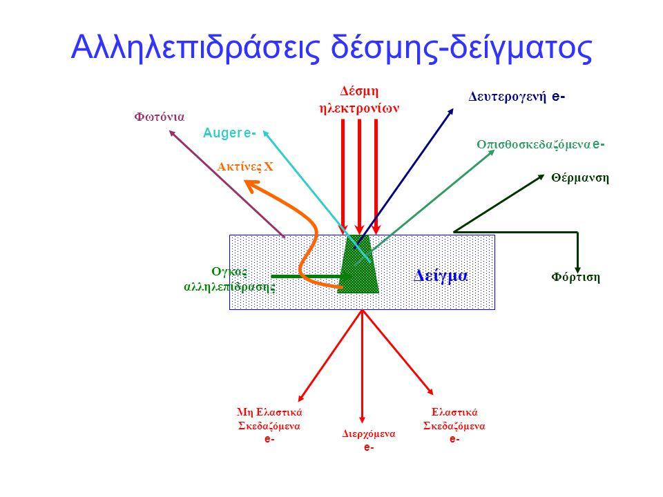 Αλληλεπιδράσεις δέσμης-δείγματος