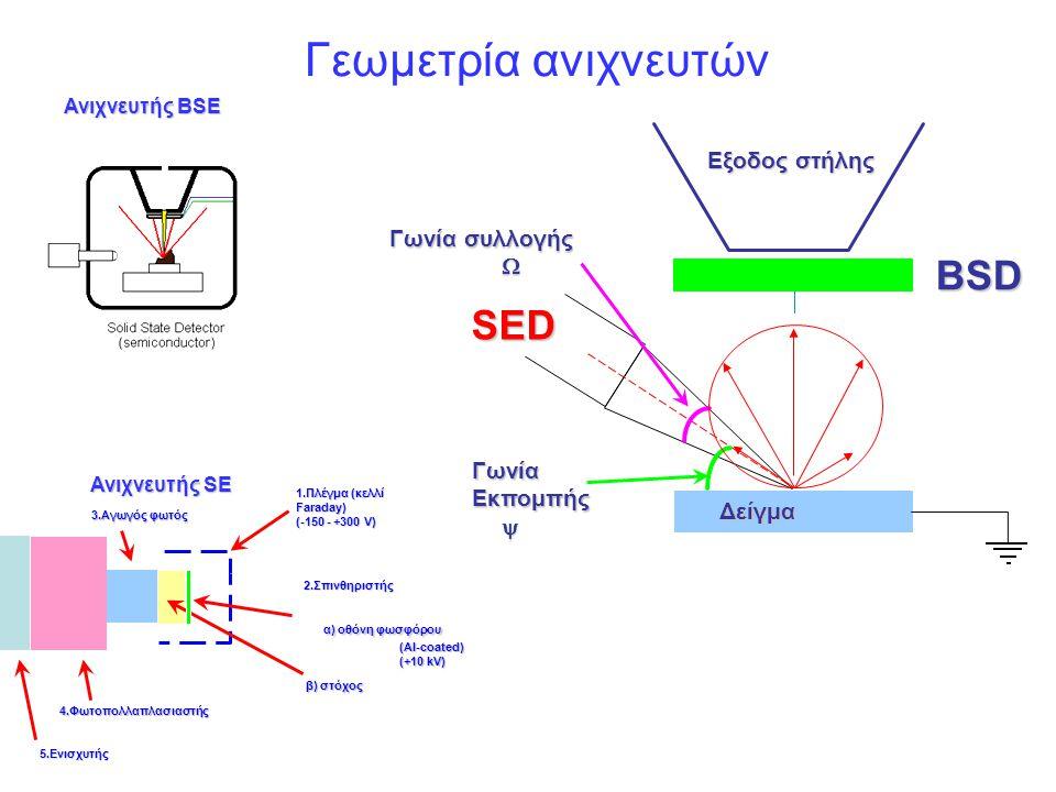 Γεωμετρία ανιχνευτών BSD SED α) οθόνη φωσφόρου Εξοδος στήλης