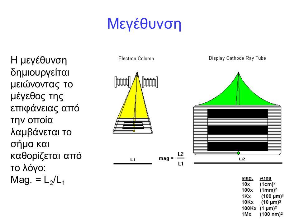 Μεγέθυνση Η μεγέθυνση δημιουργείται μειώνοντας το μέγεθος της επιφάνειας από την οποία λαμβάνεται το σήμα και καθορίζεται από το λόγο: