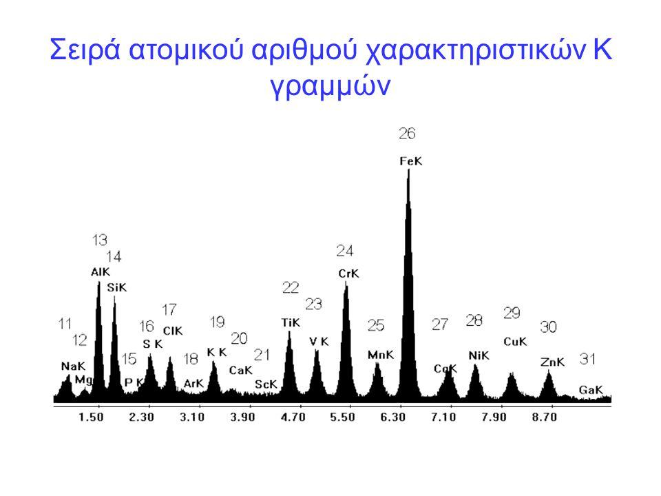 Σειρά ατομικού αριθμού χαρακτηριστικών Κ γραμμών