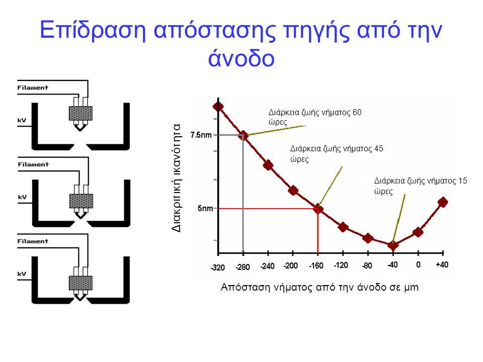 Επίδραση απόστασης πηγής από την άνοδο