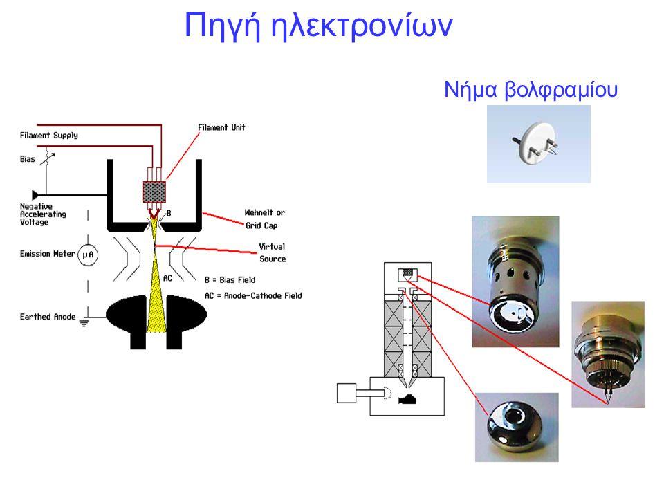 Πηγή ηλεκτρονίων Νήμα βολφραμίου