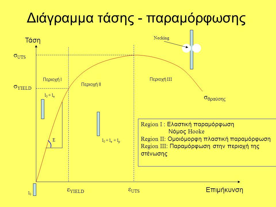 Διάγραμμα τάσης - παραμόρφωσης