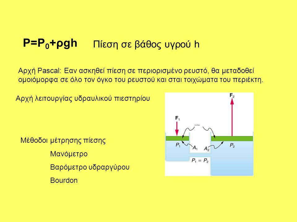 P=P0+ρgh Πίεση σε βάθος υγρού h