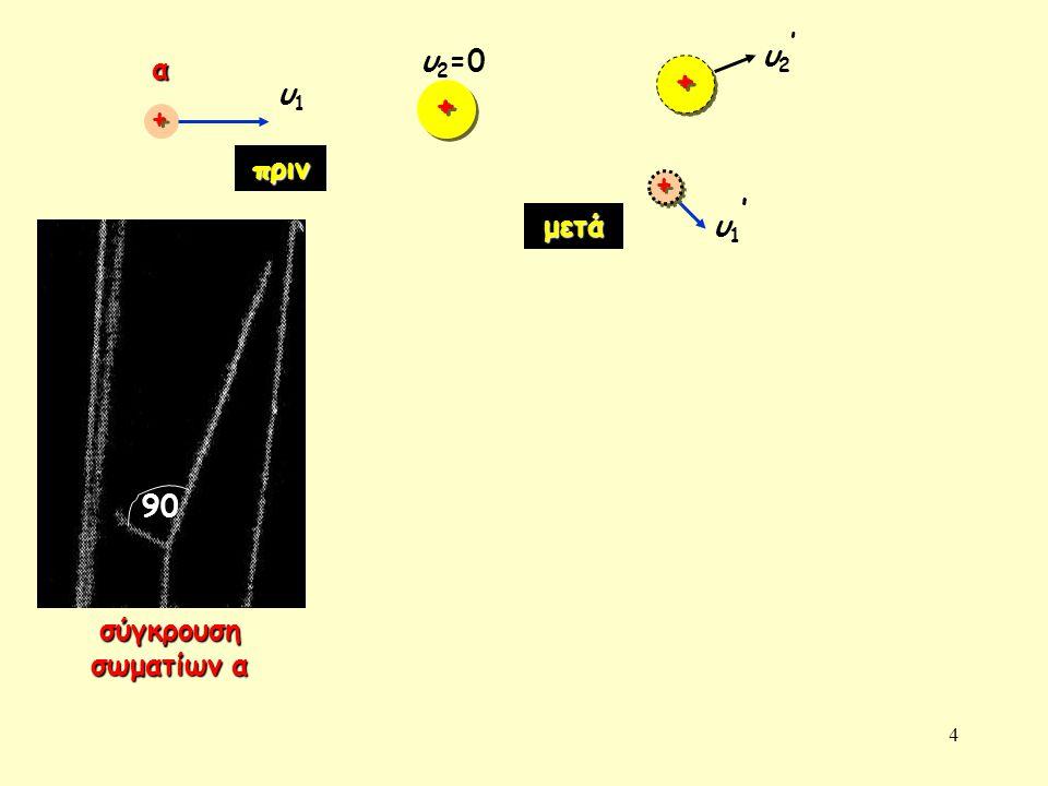 υ2' υ2=0 α + υ1 + + πριν + υ1' μετά 90 σύγκρουση σωματίων α