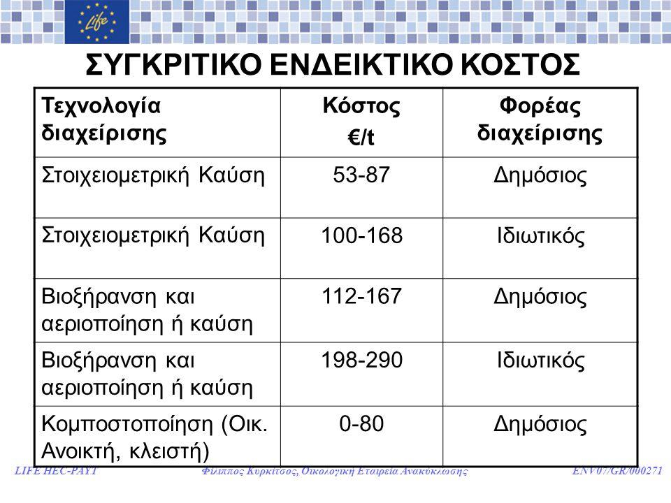 ΣΥΓΚΡΙΤΙΚΟ ΕΝΔΕΙΚΤΙΚΟ ΚΟΣΤΟΣ
