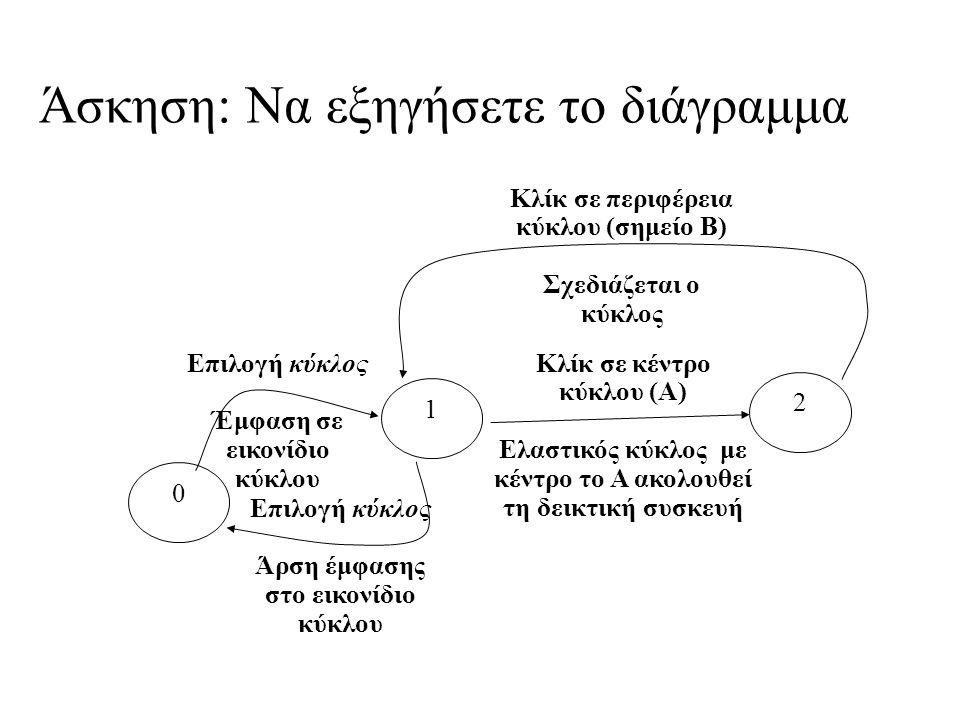 Άσκηση: Να εξηγήσετε το διάγραμμα