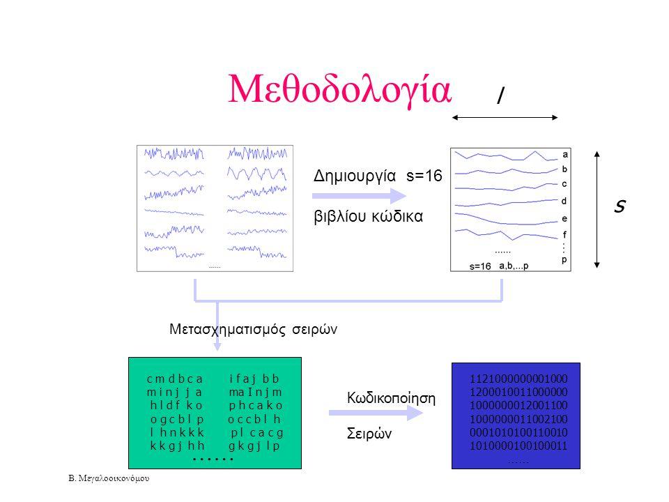 Μεθοδολογία l s …… Δημιουργία s=16 βιβλίου κώδικα
