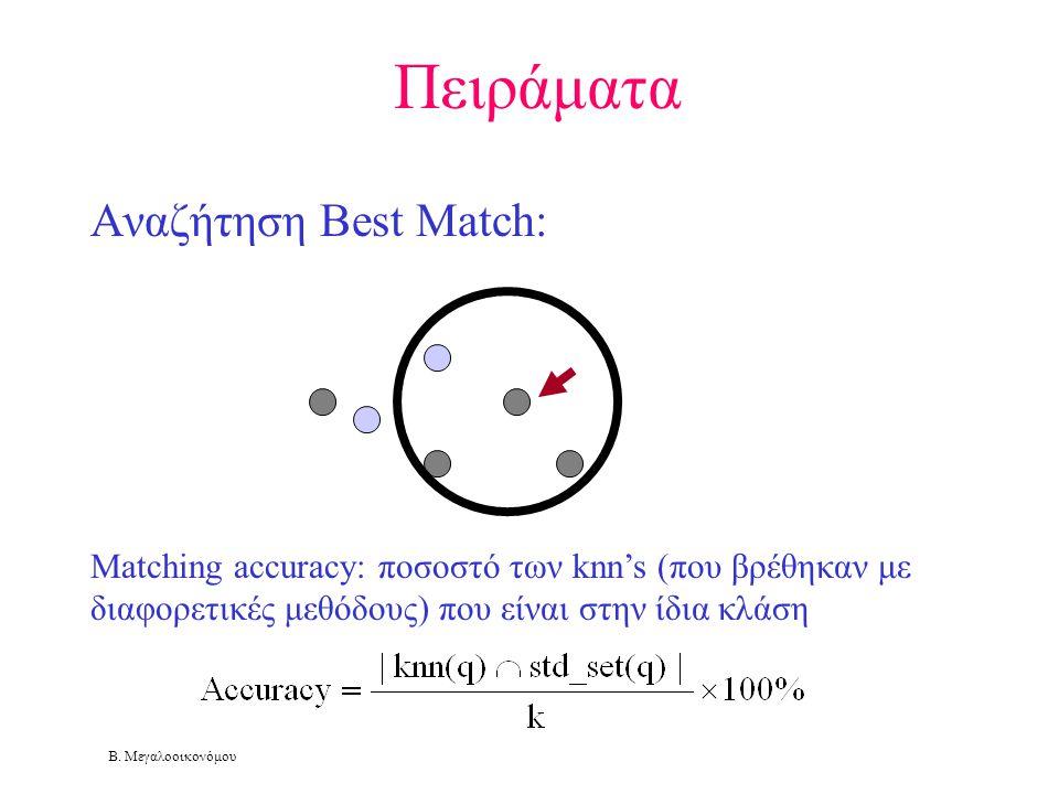 Πειράματα Αναζήτηση Best Match: