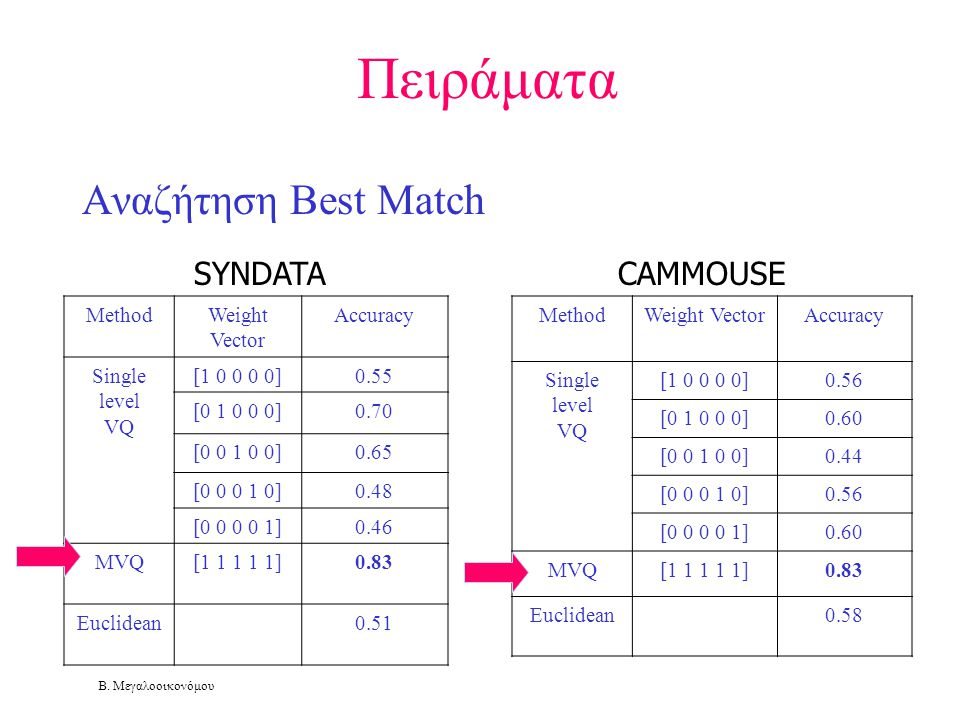 Πειράματα Αναζήτηση Best Match SYNDATA CAMMOUSE Method Weight Vector