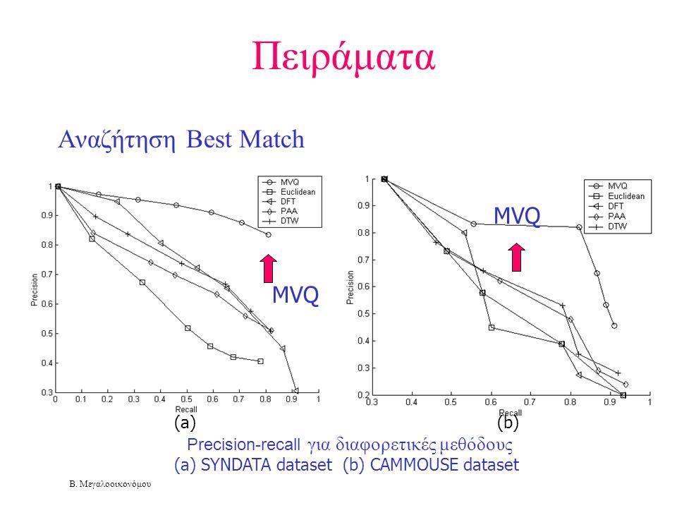 Πειράματα Αναζήτηση Best Match MVQ MVQ (a) (b)