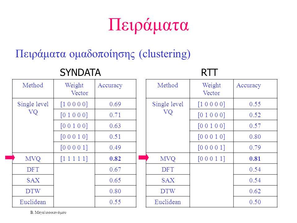 Πειράματα Πειράματα ομαδοποίησης (clustering) SYNDATA RTT Method