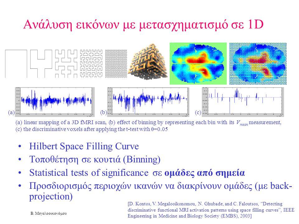 Ανάλυση εικόνων με μετασχηματισμό σε 1D