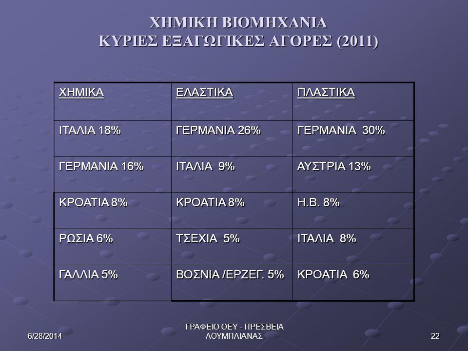 ΧΗΜΙΚΗ ΒΙΟΜΗΧΑΝΙΑ ΚΥΡΙΕΣ ΕΞΑΓΩΓΙΚΕΣ ΑΓΟΡΕΣ (2011)