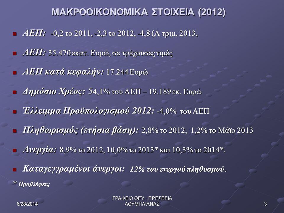 ΜΑΚΡΟΟΙΚΟΝΟΜΙΚΑ ΣΤΟΙΧΕΙΑ (2012)
