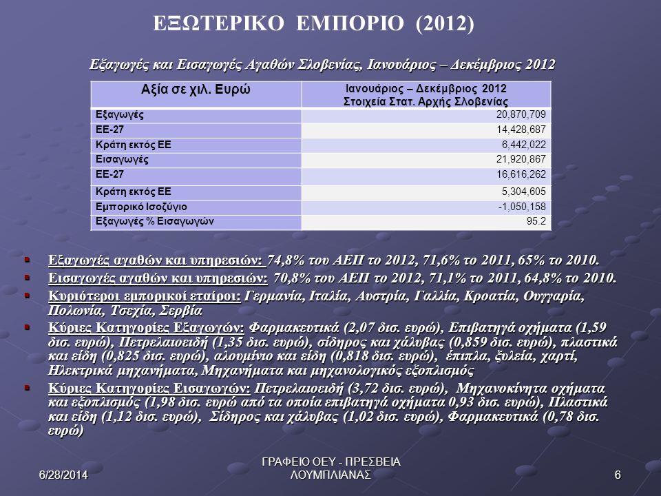 ΕΞΩΤΕΡΙΚΟ ΕΜΠΟΡΙΟ (2012) Εξαγωγές και Εισαγωγές Αγαθών Σλοβενίας, Ιανουάριος – Δεκέμβριος 2012.