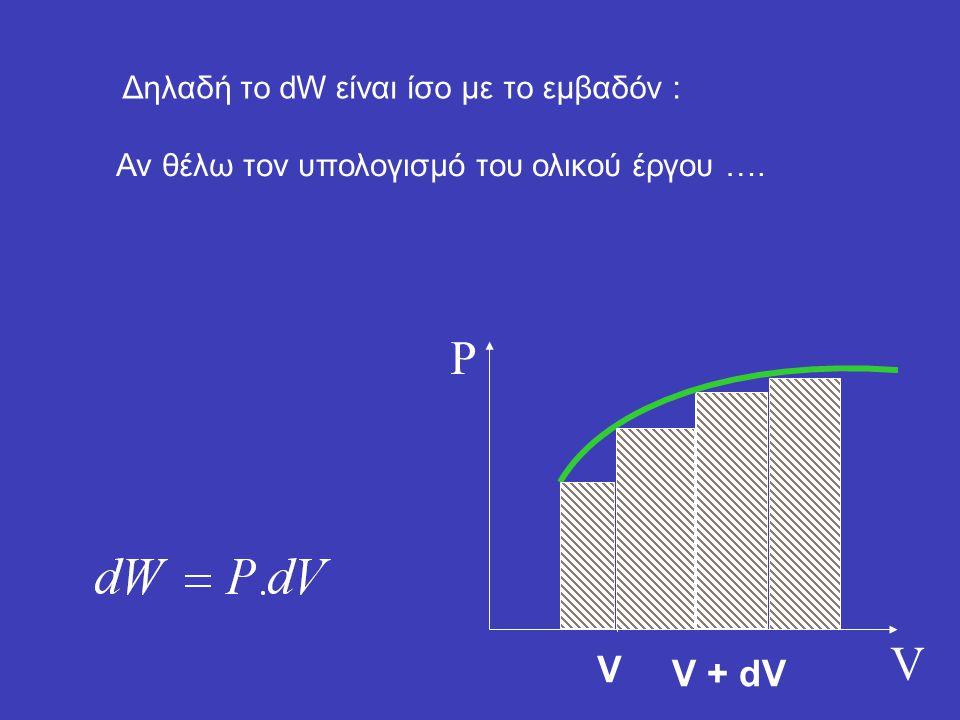 P V V V + dV Δηλαδή το dW είναι ίσο με το εμβαδόν :