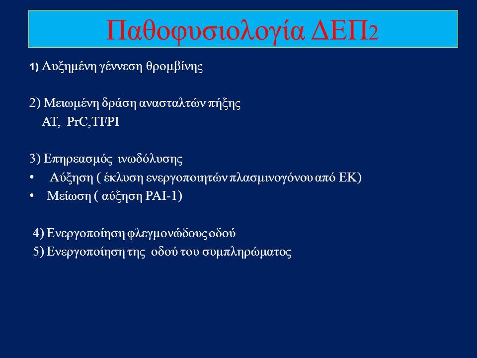 Παθοφυσιολογία ΔΕΠ2 2) Μειωμένη δράση ανασταλτών πήξης ΑΤ, PrC,TFPI