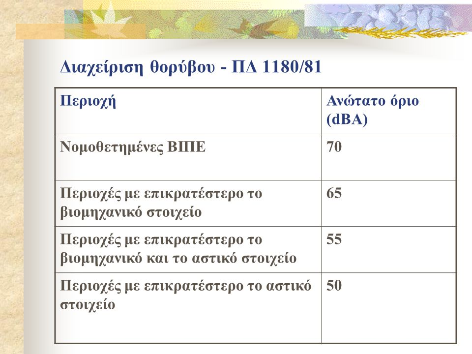 Διαχείριση θορύβου - ΠΔ 1180/81