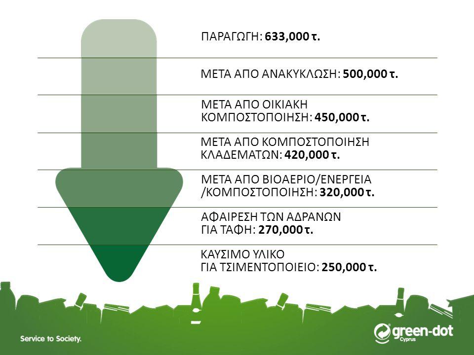 ΠΑΡΑΓΩΓΗ: 633,000 τ. ΜΕΤΑ ΑΠΟ ΑΝΑΚΥΚΛΩΣΗ: 500,000 τ. ΜΕΤΑ ΑΠΟ ΟΙΚΙΑΚΗ. ΚΟΜΠΟΣΤΟΠΟΙΗΣΗ: 450,000 τ.