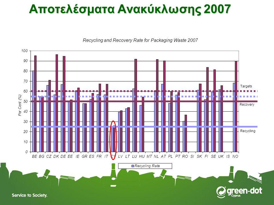 Αποτελέσματα Ανακύκλωσης 2007