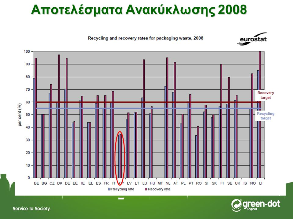 Αποτελέσματα Ανακύκλωσης 2008