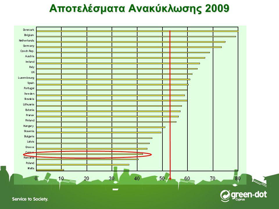 Αποτελέσματα Ανακύκλωσης 2009