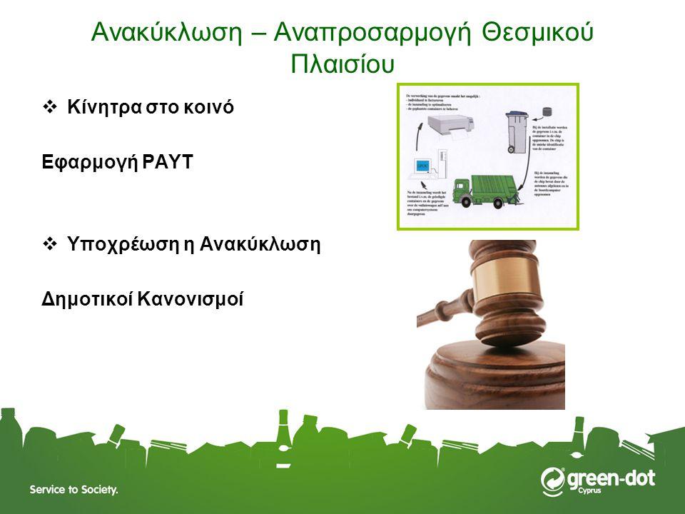 Ανακύκλωση – Αναπροσαρμογή Θεσμικού Πλαισίου