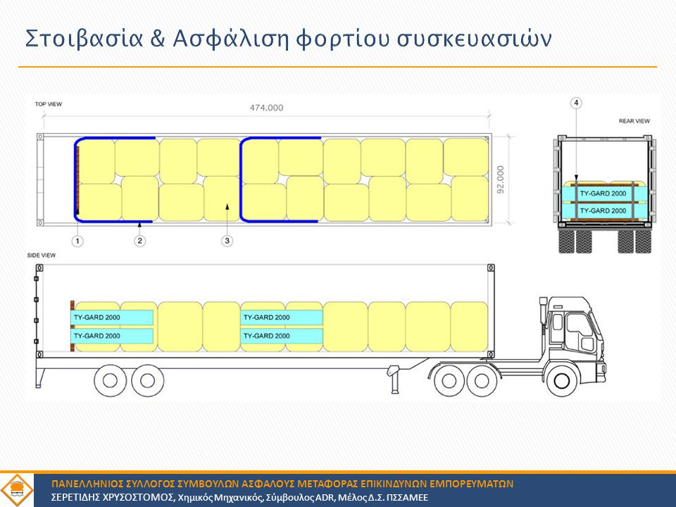 Στοιβασία & Ασφάλιση φορτίου συσκευασιών