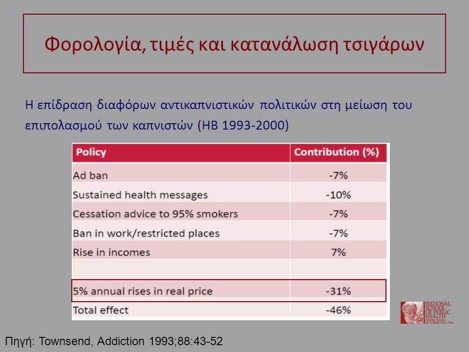Φορολογία, τιμές και κατανάλωση τσιγάρων