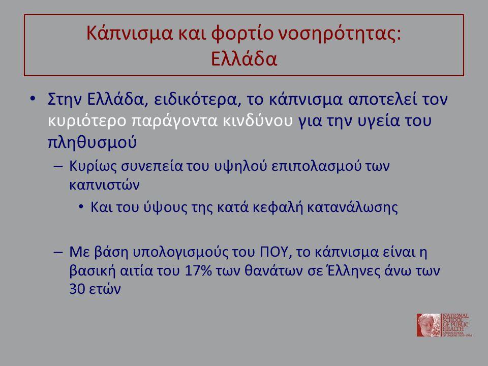 Κάπνισμα και φορτίο νοσηρότητας: Ελλάδα