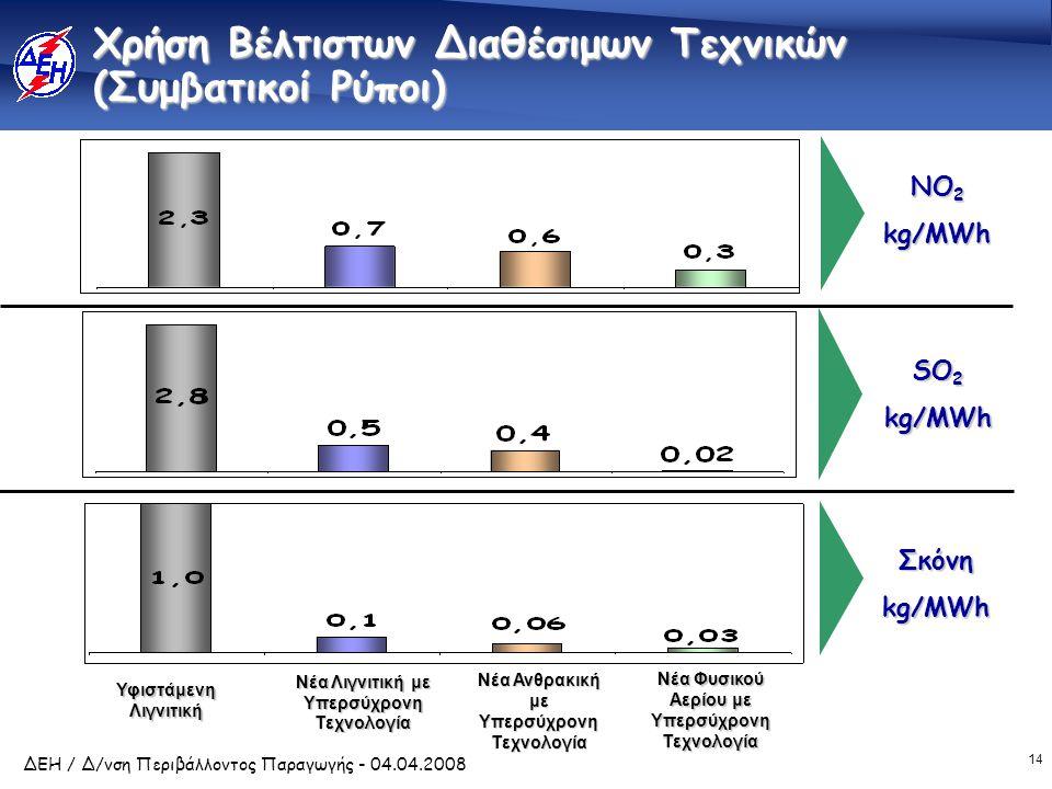 Μείωση εκπομπών CO2 με Μονάδες σύγχρονης τεχνολογίας