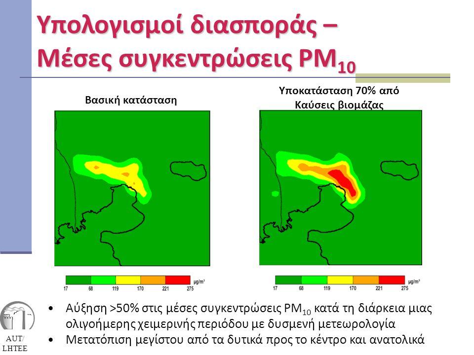 Υπολογισμοί διασποράς – Μέσες συγκεντρώσεις PM10