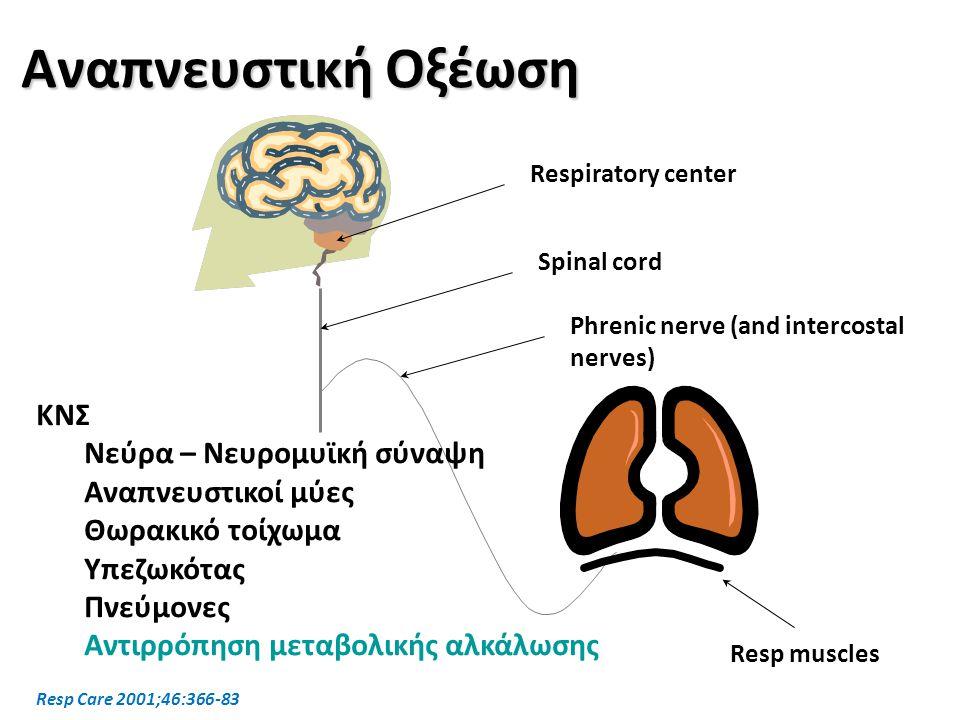 Αναπνευστική Οξέωση ΚΝΣ Νεύρα – Νευρομυϊκή σύναψη Αναπνευστικοί μύες