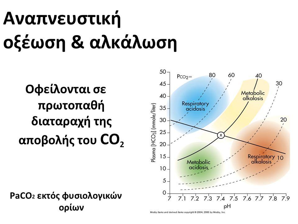 Αναπνευστική οξέωση & αλκάλωση