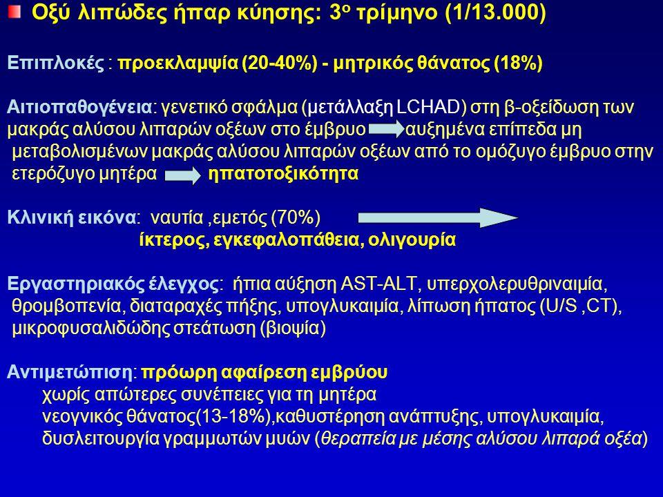 Οξύ λιπώδες ήπαρ κύησης: 3ο τρίμηνο (1/13.000)