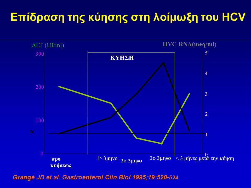 Επίδραση της κύησης στη λοίμωξη του HCV