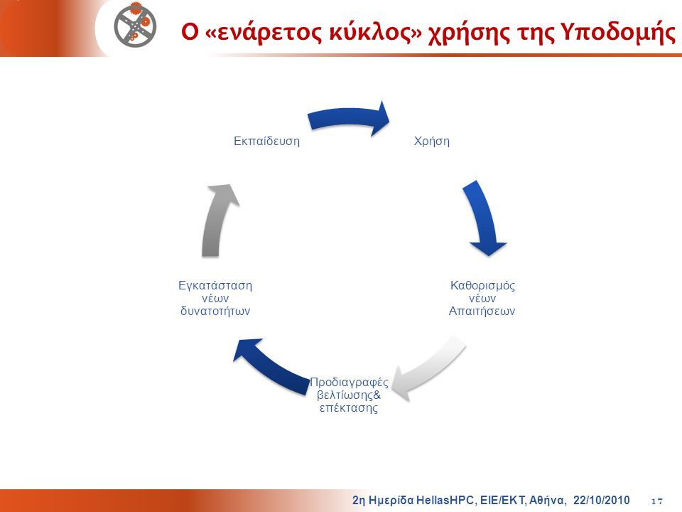 Ο «ενάρετος κύκλος» χρήσης της Υποδομής