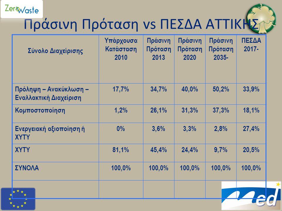 Πράσινη Πρόταση vs ΠΕΣΔΑ ΑΤΤΙΚΗΣ