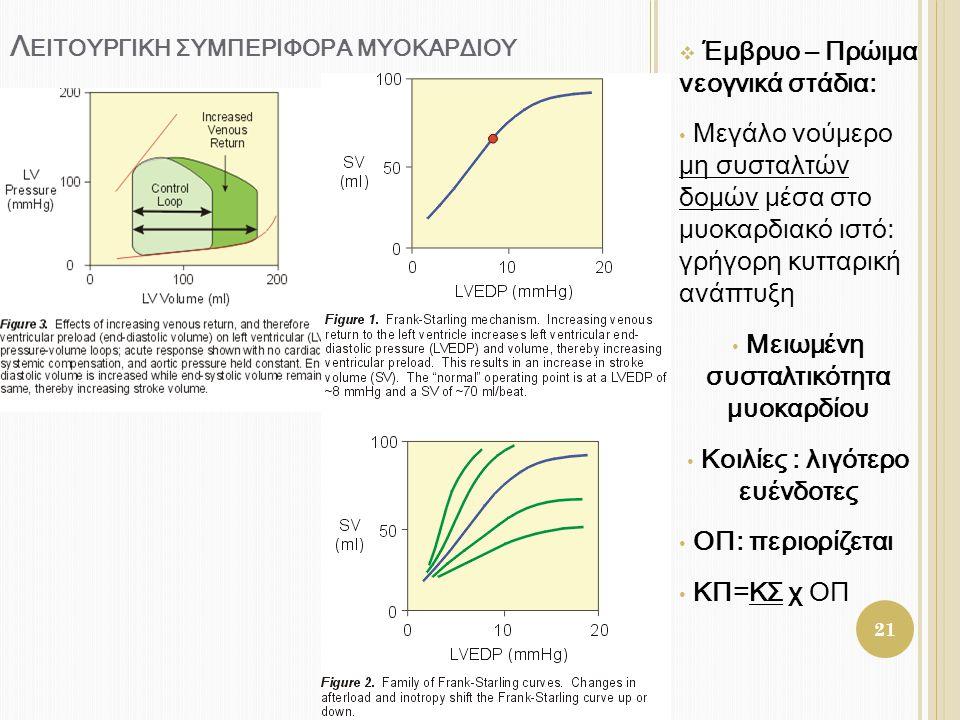 Λειτουργικη ςυμπεριφορα μυοκαρδιου