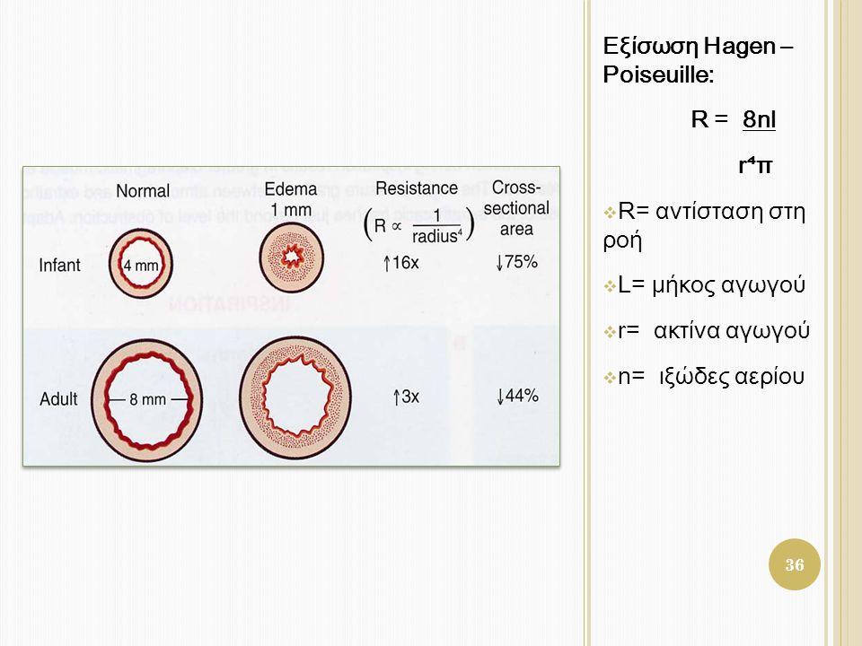 Εξίσωση Hagen – Poiseuille: