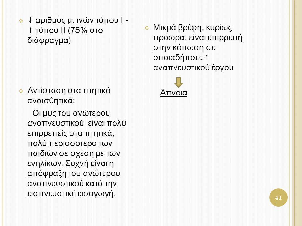 ↓ αριθμός μ. ινών τύπου I - ↑ τύπου II (75% στο διάφραγμα)