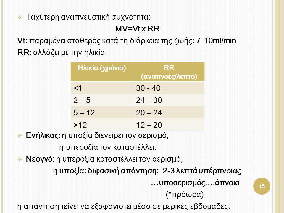 Ταχύτερη αναπνευστική συχνότητα: MV=Vt x RR