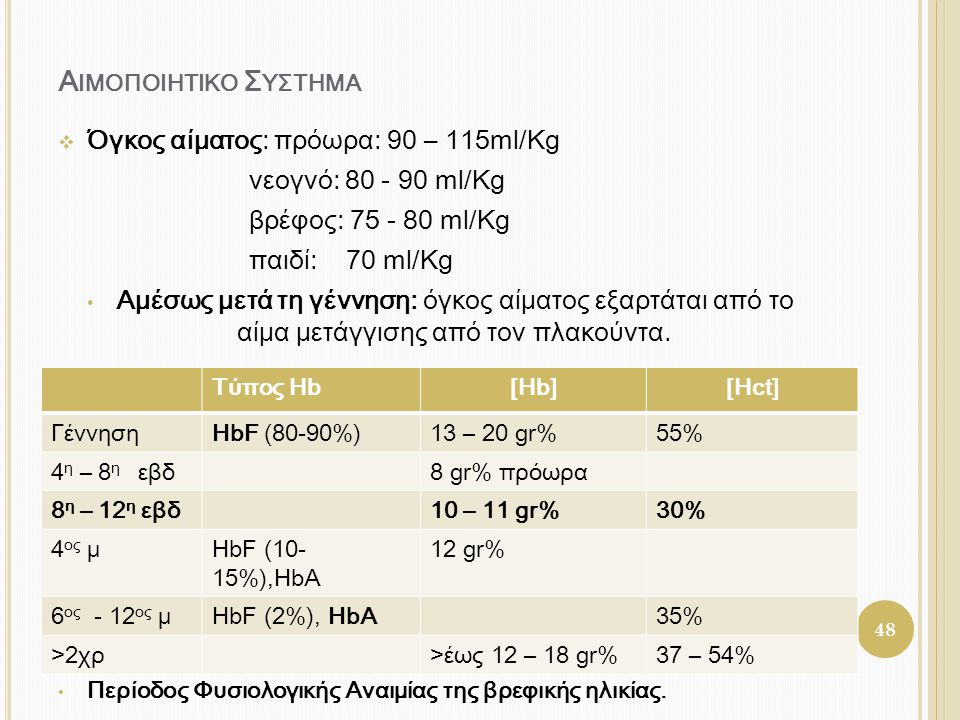 Αιμοποιητικο Συςτημα Όγκος αίματος: πρόωρα: 90 – 115ml/Kg